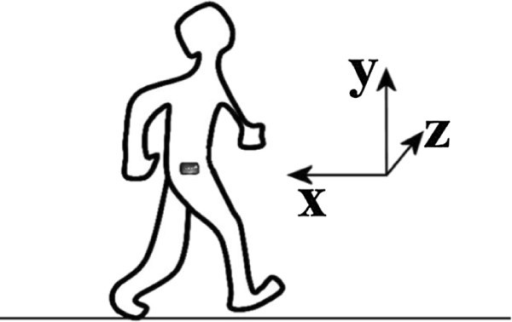 Sensor Position This Figure Illustrates The Direction