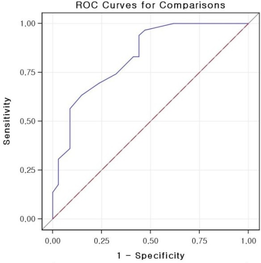 Receiver operating characteristic (ROC) curve for maximal metastatic node size and capsular invasion in the prediction of solitary lateral neck metastasis.
