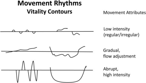 Movement Rhythms Example Of Rhythm Writing To Capture Open I