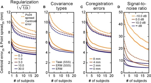Combining information across subjects compensates for inaccuracies in localization due to multiple experimental factors. Simulations were run covering different regulation parameters λ (A), noise covariances used in inverse estimation (B), errors in coregistration alignment (C), and a range of signal-to-noise ratios (D). The centroid error (solid lines) and the point spread (dashed lines) were both reduced as information across subjects was combined in all of these scenarios, suggesting that the simulation results from Figure 2 generalize to many situations. Mean ± 2 s.e.m. (across 20,424 cortical locations) is shown by the lines and shaded backgrounds. Note that s.e.m. are mostly small enough to be masked by the mean lines; standard deviation values across cortex are provided in Table 1. Here for simplicity only the V = 25 point case is shown, the V = 25 lines in Figures 2A,D equivalent here to the  case in A, the ERM case in B, and the 0 mm case in C. The infinite SNR case in D corresponds to the task-based covariance case from B, since the evoked covariance was used in the inverse solutions for that simulation.