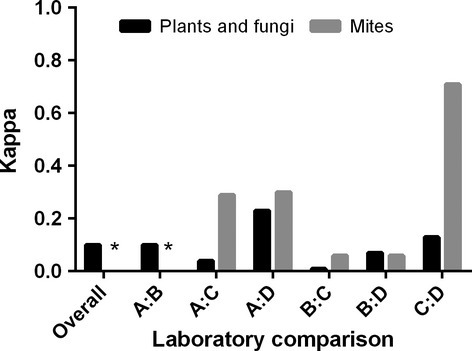 Overall and by laboratory pair diagnostic agreement for positive versus negative allergen-specific IgE detection of ungrouped plant/fungal and mite antigens in dogs with atopic dermatitis. Light's kappa is presented for overall agreement. Cohen's kappa is presented for laboratory comparisons. Laboratories are as in Figure 1. *Could not be calculated because no identical mite antigens were evaluated by Lab A and Lab B.