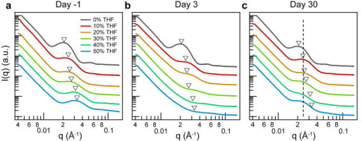 SAXS study of micelle size evolutionSmall angle X-ray scattering (SAXS data for micelles prepared in various water/THF mixtures (0% to 50% by volume THF) on Day-1(before dialysis; a), Day 3 (after dialysis; b), and Day 30 (after dialysis; c). Triangles mark the peak location before dialysis into pure water. The dashed line highlights the peak location in the samples generated from the ≥10% by volume THF solutions 30d after dialysis into pure water. SAXS curves were shifted vertically for clarity.