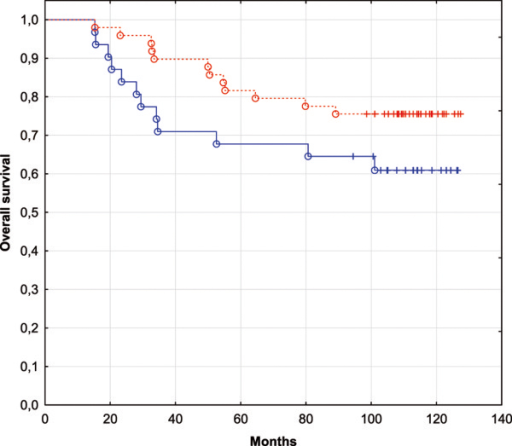 Kaplan-Meier survival curves for the patients from GSE19783 dataset classified using the IBC-specific predictive set of 4 miRNAs. The blue curve corresponds to the patients closer to the IBC class (L > 0). The red curve corresponds to the patients closer to non-IBC class (L < 0).