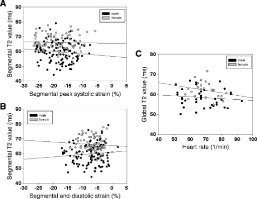 GRASE-derived T2 values are not influenced by local myocardial strain or heart rate in volunteers. Regression analysis of segmental T2 values and segmental strain in male (black) and female (grey) volunteers. No correlation was found between (A) peak systolic strain (%) or (B) peak diastolic strain (%) with mean T2 values (R < 0.1 for each sex and strain analysis). No correlation was also found between heart rate and global T2 time (C).