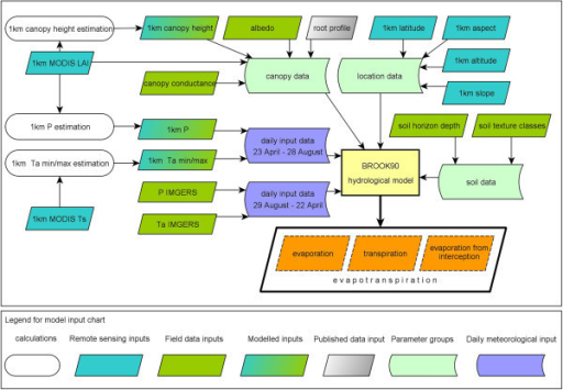 Flowchart of the sources and organisation of model input and parameters for the calculation of spatial ET.