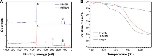 X-ray photoelectron spectra (A) and thermogravimetric analysis curves (B) for HMSN, tHMSN, or pHMSN.Abbreviations: HMSN, hollow mesoporous silica nanoparticles; tHMSN, tLyp-1 and polyethylene glycol co-modified HMSN; pHMSN, polyethylene glycol-modified HMSN.