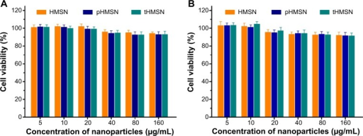 Viability of MDA-MB-231 cells (A) and human umbilical vein endothelial cells (B) after incubation with HMSN, pHMSN, and tHMSN for 48 hours (n=3).Abbreviations: HMSN, hollow mesoporous silica nanoparticles; tHMSN, tLyp-1 and polyethylene glycol co-modified HMSN; pHMSN, polyethylene glycol-modified HMSN.