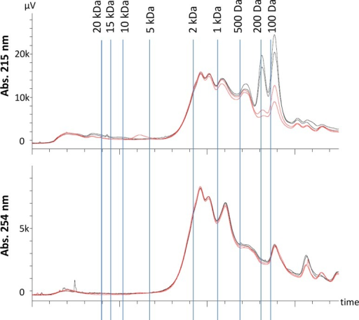 HPSEC of samples from sorption tests with aerobic activated sludge and 1 min mixing.Black lines show controls without addition of sludge. Red lines show samples with addition of 0.97 g/L VSS. The vertical lines show the retention time of polyethylene glycol standards of known molecular weight.