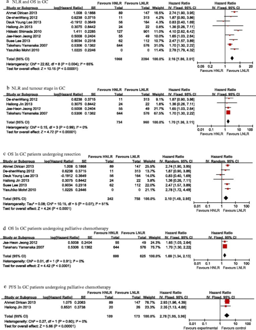 Forest plots of survival in pretreatment HNLRversusLNLR patients for studies. (a) NLR and OS in GC. (b) NLR and tumour stage in GC. (c) OS In GC patients undergoing resection. (d) OS In GC patients undergoing palliative chemotherapy. (e) PFS In GC patients undergoing palliative chemotherapy.