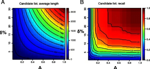 Influence of pI range (Δ) and Mw range (δ) specified for TagIdent.(A) Influence on the average number of proteins in the candidate list. (B) Influence on recall, that is the fraction of seed proteins included in their own candidate list as returned by TagIdent. For each identified spot in the 2D-DIGE dataset and all combinations of predefined values for the pI and Mw range, a candidate list was generated following Steps 1–3 of our prioritization approach using LOOCV.
