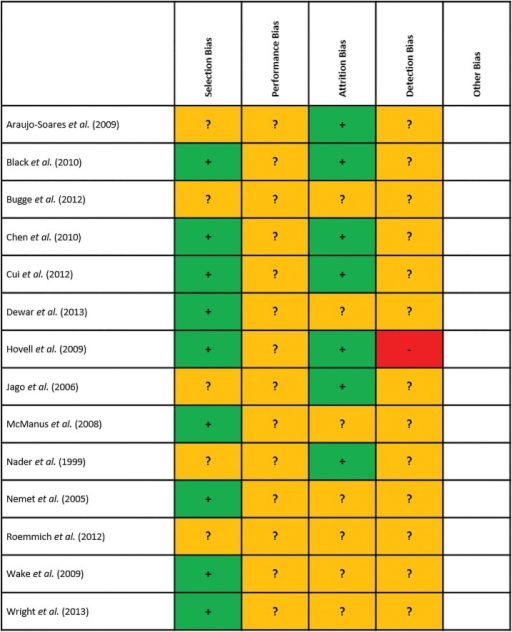 Overall Assessed Risk of Bias within the 14 Included Studies.
