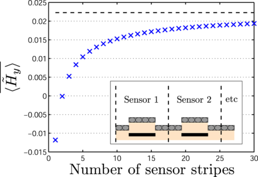 The average signal from a variable number N of sensor stripes when magnetic beads are present for −λ/2 ≤ y − yk ≤ λ/2 for sensors with center positions yk.The dashed line shows the result for N = ∞. The calculation was done for  and .