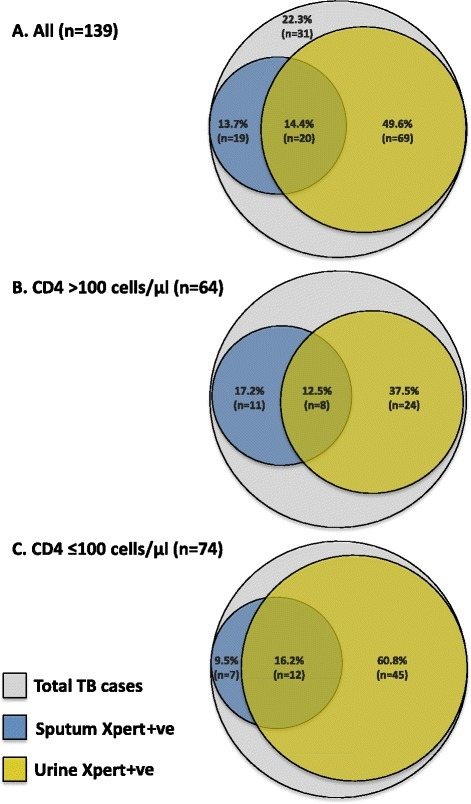 Tuberculosis (TB) diagnoses made by Xpert from urine and sputum samples collected in the first 24 h of hospital admission. Venn diagrams show diagnostic yields as proportions of (a) total TB diagnoses (n = 139), (b) TB diagnoses in patients with CD4 cell counts >100 cells/μL (n = 64) and (c) TB diagnoses in patients with CD4 cell counts ≤100 cells/μL (n = 74). Note: the CD4 cell count result was missing for one patient with TB