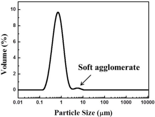 Particle size distribution of carbon.