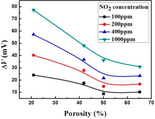 Dependence of potential difference on porosity of thick LSM95 layers.