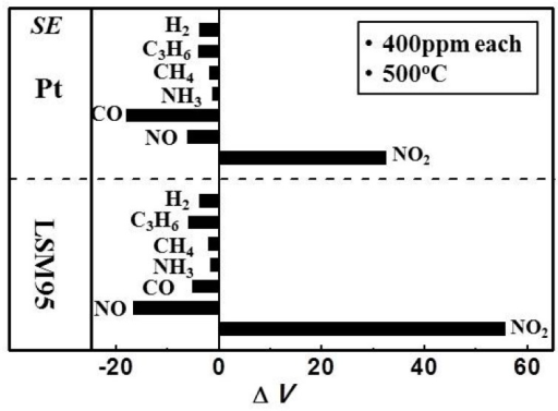 Cross-sensitivities of S-LSM95 and S-Pt to various gases (400 ppm) at 500 °C in the sample gas.