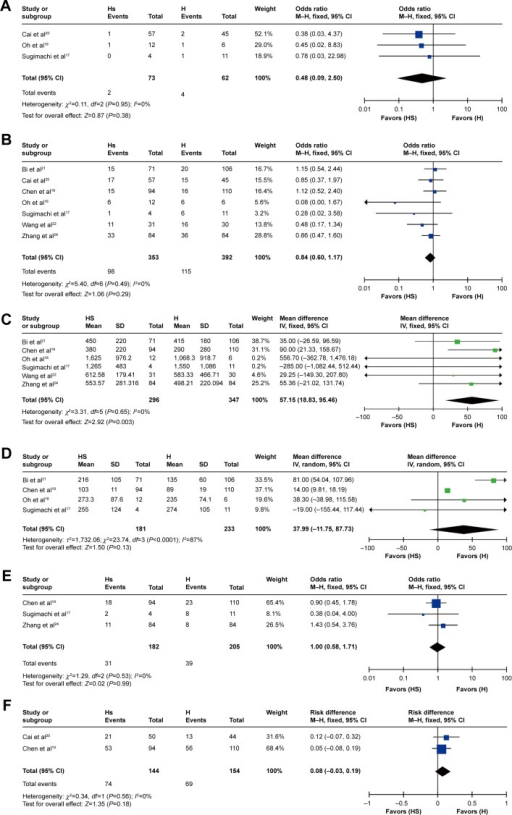 Meta-analysis of comparison between HS and H groups for (A) perioperative mortality, (B) postoperative complications, (C) intraoperative bleeding, (D) operation time, (E) blood transfusion, and (F) 5-year overall survival rates.Abbreviations: HS, simultaneous hepatectomy and splenectomy; H, hepatectomy; CI, confidence interval; M–H, Mantel–Haenszel test; IV, inverse variance; SD, standard deviation.