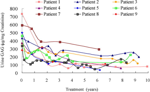 Urinary glycosaminoglycan (GAG) level vs. treatment year for 9 patients with mucopolysaccharidosis VI receiving enzyme replacement therapy for 6.2–11.2 years.
