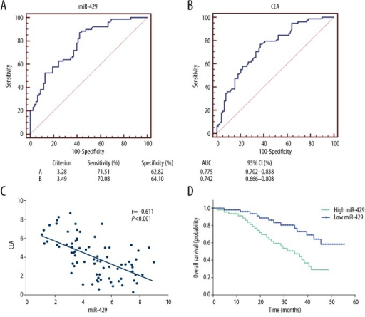 The diagnostic and prognostic value of miR-429 in CRC tissues. ROC curve was drawn to exhibit the diagnostic capacity of miR-429 (A) and CEA (B). (C) miR-429 expression was negatively correlated with CEA in primary CRC tissues. (D) Patients with high expression of miR-429 were associated with shorter overall survival compared with patients with low expression.