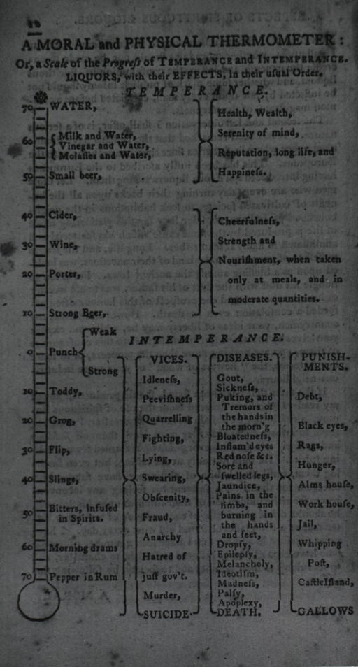 <p>Text with accompanying representation of a thermometer showing &quot;a scale of the progress of Temperance and Intemperance.&quot;</p>