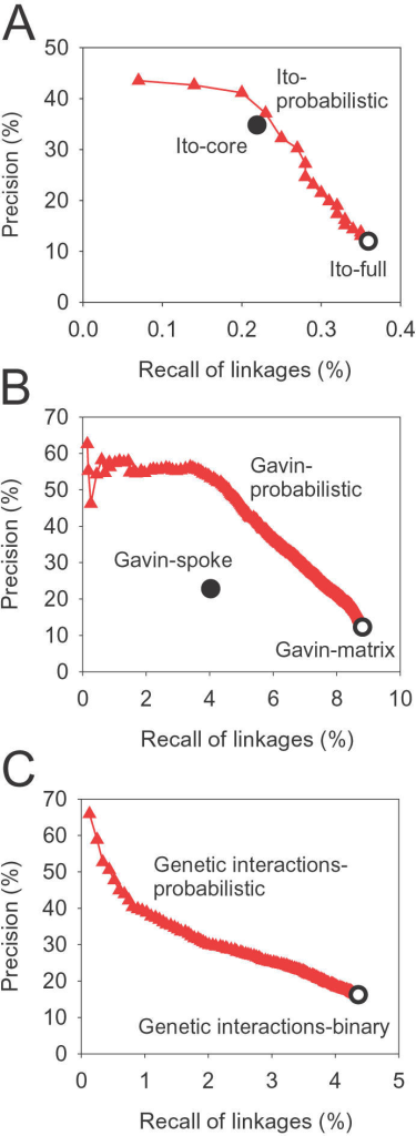 "Assigning confidence scores to physical or genetic interactions.Performance of the hypergeometric probabilistic score is shown for gene functional associations inferred from (A) protein-protein physical interactions measured by the high-throughput yeast two hybrid (Y2H) screen of Ito et al. [20], (B) affinity-purified complexes identified by mass spectrometry by Gavin et al. [52], and (C) genetic interactions [43], [74]. Performance with the probability score is measured cumulatively for each successive bin of 200 interactions (A–C, red filled triangles), ranked by probability score. Recall and precision are calculated using the reference linkages derived from Gene Ontology ""biological process"" annotation masking the term ""protein biosynthesis"". The Y2H core model described in [20] (A, filled circle) is more precise than the complete data set (A, open circle), but with reduced recall. Similarly, two different ways of inferring binary linkages from mass spectrometry-derived protein complexes [22]—the spoke (B, filled circle) and matrix models (B, open circle)—show differing trade-offs between precision and recall. The set of binary genetic interactions (C, open circle) shows very low precision for functional inferences, although the false positive rate of genetic interactions is generally perceived to be low; in contrast, the hypergeometric probability identifies a functionally informative subset of linkages. In general, the hypergeometric probability scores provide an excellent ranking of interactions in each of the data sets consistent with the linkages' functional informativeness."
