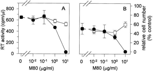 TNFR80 enhances TNF mediated cytotoxicity in ACH-2  cells. ACH-2 cells were cultured in triplicates with TNF (10 ng/ml) in  the presence of the indicated concentrations of the TNFR80-specific agonist M80 (filled circle) or Fab produced from purified M80 IgG (open  square). Shown is one experiment out of a total of four with similar results.  (A) Supernatant RT activity (mean values SD) was determined after 3 d  of culture. (B) The total cell number of ACH-2 was determined by the  FDA method. Data are expressed as the relative cell numbers (100% =  control cells in the absence of TNF, mean values ± SD).
