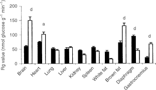 Tissue glucose metabolic rate (Rg) in mice administered either PBS (closed box) or LMF (open box) as described in Materials and Methods. There were 12 mice in each group. Differences from control are indicated as either aP<0.05 or dP<0.001.