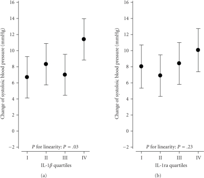 Change of systolic bloodpressure (mmHg) by IL-1β and IL-1raquartiles among 377 baseline normotensive subjects without antihypertensivedrug treatment at the end of the 6.5-year prospective study. Adjusted for gender, age, baseline BMI, baselinesystolic blood pressure, and follow-up time.