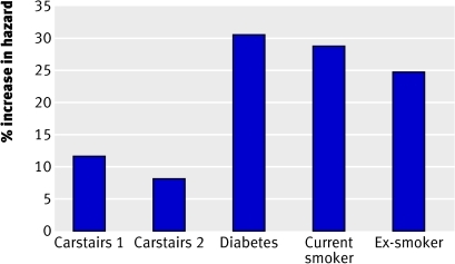Fig 2 Percentage increase in hazard of death during mid-term follow-up. Carstairs 1: increased risk for 5 point increment in Carstairs score when diabetes, smoking, and BMI are not included in model. Carstairs 2: increased risk for 5 point increment in Carstairs score when diabetes, smoking, and BMI are included in model