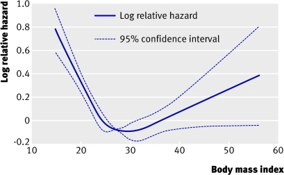 Fig 3 Non-linear effects of varying BMI on risk of mid-term mortality, with approximate 95% confidence intervals