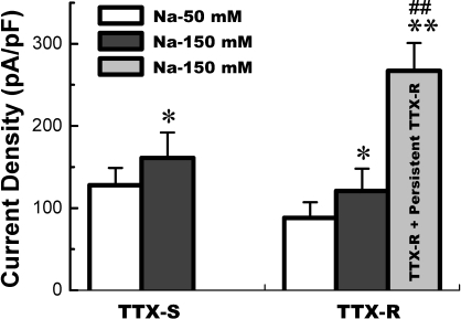 The current density of TTX-S and TTX-R Na+ channels functionally expressed in low extracellular Na+ (50 mM Na+) and physiological extracellular Na+ environment. TTX-S Na+ currents (n = 7 for 50 mM Na+ and n = 8 for 150 mM Na+) were recorded from the VAN expressed TTX-S Na+ channel only; TTX-R Na+ currents (n = 34 for 50 mM Na+ and n = 21 for 150 mM Na+) were recorded from the VAN co-expressed TTX-S and TTX-R Na+ channel; and persistent TTX-R Na+ currents (n = 9) were recorded from the VAN co-expressed TTX-S, TTX-R, and persistent TTX-R Na+. TTX-R Na+ currents were separated by 1.0 µM TTX applied. Data are expressed as mean ± SD, *P < 0.05 and **P < 0.01 vs TTX-S in 50 mM Na+, ## P < 0.01 vs TTX-R in 150 mM Na+.