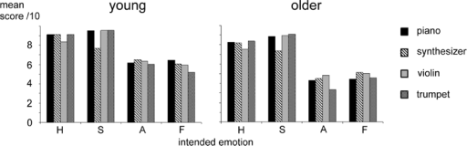 "Mean scores (/10) for each intended emotion for each ""real"" instrument in young (left) and older (right) adult participants. H, happiness; S, sadness; A, anger; F, fear."