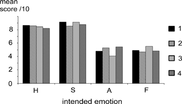 Mean scores (/10) for each intended emotion for synthesized timbres 1–4, in young adult participants. H, happiness; S, sadness; A, anger; F, fear.