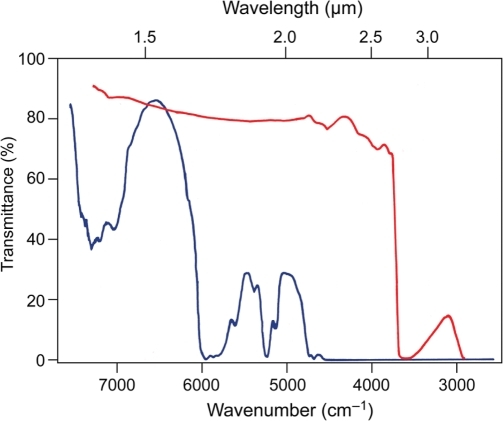 Transmittance spectra of glass (6.5 mm thick; red line) and acrylic (9 mm thick; blue line) plates in the near-infrared region.