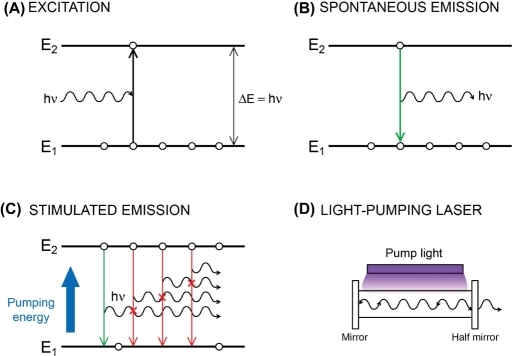 laser explanation
