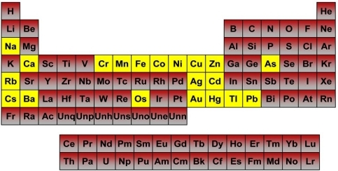 Metals studied for oxidative stress induction potential open i metals studied for oxidative stress induction potential and their grouping in the periodic table the urtaz Images