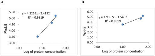 Antifungal activity of purified novel protein.Relationship between inhibition probability and protein concentration logarithm for (A) F. solani and (B) F. oxysporum. The IR % of the purified protein against Fusarium species was converted to probit scale (Table 3). The probit of growth inhibition and log of protein concentration was plotted to calculate IC50 values from the correlation coefficients obtained.