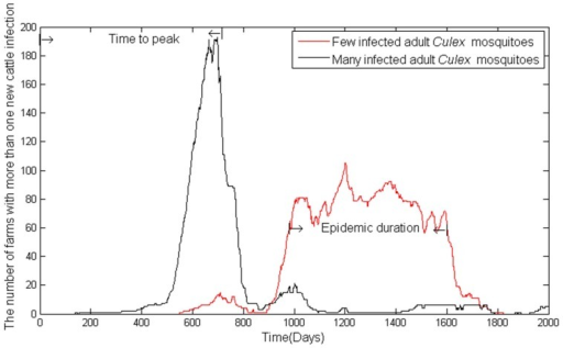 Disease epidemic characteristics based on model output with different numbers of initially infected Culex mosquitoes on a small farm.Time to peak infection is the time until the maximal number of cases is observed and epidemic duration is the amount of time an epidemic persists.