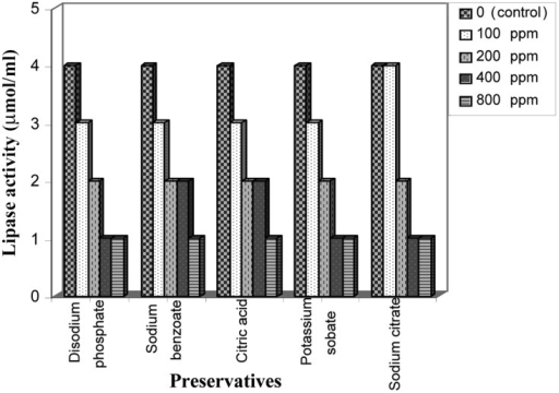 Effect of food preservatives on lipase production by Aspergillus niger.