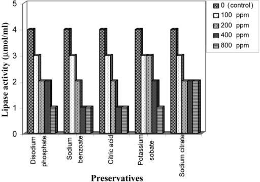 Effect of food preservatives on lipase production by Nectria haematococca.