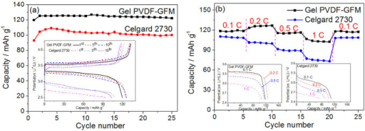 Electrochemical performance of the LiFePO4 cathode.(a) Cycling behavior and the charge-discharge curves at 1st, 5th and 10th cycles; and (b) rate behaviour and discharge curves at a charge current density of 0.2 C and discharge current density of 0.1 C, 0.2 C, 0.5 C, 1 C and 0.1 C, respectively. These were measured by using the Celgard 2730 or the PVDF-GFM composite membrane as separtors saturating with 1 mol L−1 LiPF6 electrolyte and Li metal as the counter and reference electrode.