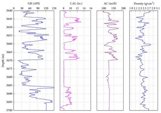 The comparison of the logging data in Nahr Umr Formation. GR: natural gamma logging; CAL: caliper logging; AC: acoustic transit time logging.