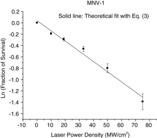 The MNV-1 survival fraction as a function of laser power density is fit with Eq. (3) for laser power density < 80 MW/cm2 (solid line). Error bars represent S.D.
