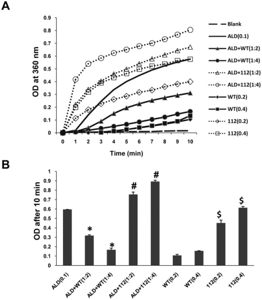 Effect of WT and 112-syn on heat induced aggregation of aldolase (ALD).(A) In vitro protein aggregation assay employing aldolase (0.1 mg/mL in PBS) was performed at 65°C in the absence or presence of WT and 112-syn at different ratios (1∶2 and 1∶4) and the light scattering was monitored at 360 nm for a period of 10 min. (B) The net change in the absorbance of reaction mixtures of (A) before and after 10 min of incubation at 65°C. Data are the mean ± SD of three separate experiments. * indicates p<0.01 as compared to aldolase (decrease); #p<0.01 as compared to aldolase (increase) and $ p<0.01 as compared to the respective controls (before heating).