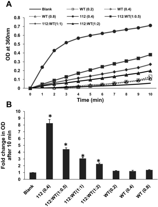 "Effect of WT-syn on heat induced aggregation of 112-syn.(A) The chaperone-like activity of WT-syn was monitored by incubating 112-syn (0.4 mg/mL) in the presence or absence of different ratios of WT-syn as described in the ""Methods"" section. The time dependent increase in absorbance at 360 nm was recorded over a period of 10 min. (B) Fold change in the net absorbance values from (A) before and after 10 min of incubation at 65°C recorded at 360 nm.*p<0.01 as compared to 112-syn before heating."