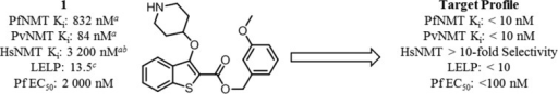 2,3-Substitutedbenzo[b]thiophene PfNMT and PvNMT inhibitor 1 and the target profile for the development of this series.Footnote a: Ki values are quoted in placeof IC50 values as a means of expressing the inhibitor affinitywhile correcting for differing Michaelis constants (Km) between enzymes. Enzyme Ki values are calculated from the IC50 values using theCheng–Prusoff equation, the definition of which is given inthe Experimental Section.23 IC50 values are the mean value of two or moredeterminations, and standard deviation is within 20% of the IC50. Footnote b: No significant difference in inhibition betweenHsNMT1 and HsNMT2 isoforms has been observed in this series; therefore,the HsNMT affinities reported in this work refer to HsNMT1. Footnotec: LELP = cLogP/LE. LE = [−log(Ki)](1.374)/(no. of heavy atoms), with cLogP determined with ChemAxon,which can be obtained from http://www.chemaxon.com/products/calculator-plugins/logp/.