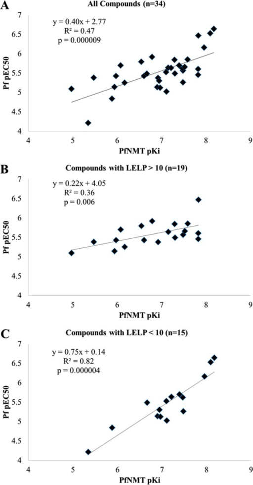 (A) Plot of cellular potency vs enzymeaffinity for all members of this series tested in both assays. (B)Plot of cellular potency vs enzyme affinity for all compounds witha LELP of >10. (C) Plot of cellular potency vs enzyme affinityfor all compounds with a LELP of <10.