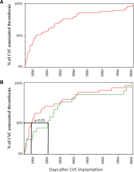 Days from CVC implantation until appearance of CVC-associated thrombosis. (A) The days on which thrombosis occurred for each patient. (B) The days on which thrombosis occurred in patients with port (red) and Hickman (green) catheters. Analysis of the complete follow-up data revealed no significant differences. Analysis of the time-point at which 50% of thrombosis occurred, revealed that port systems reached a peak of thrombosis events earlier than that with Hickman catheters (P < 0.01).