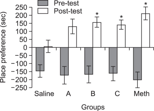 Mice were preconditioned for 2 days without drug treatment. Then tramadol (A (0.5 mg/kg), B (1.47 mg/kg) or C (2.94 mg/ kg), intraperitoneally [i.p.]), saline ((−) control, 1 ml, i.p.) and meth-amphetamine ((+) control, 1 mg/kg, i.p.) were administered to the mice once every other day for 8 days. Place preference was measured the next day after the conditioning period. Data are mean ± standard error (n=10). *p<0.05, compared with saline treated group.