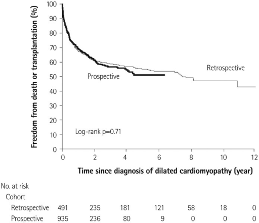 Freedom from death or transplantation for patients with pure dilated cardiomyopathy. Retrospective cohort diagnosed 1990-1995; Prospective cohort diagnosed 1996-2002. Adopted from Towbin JA, et al. with permission from the publisher.17)